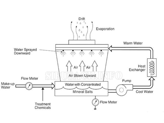 Nguyên lý hoạt động của tháp giải nhiệt