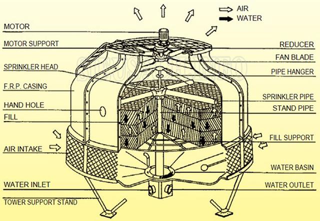 Cấu tạo của tháp giải nhiệt