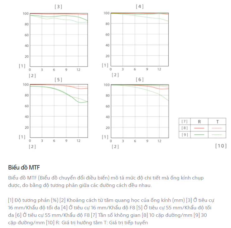 Biểu đồ MTF