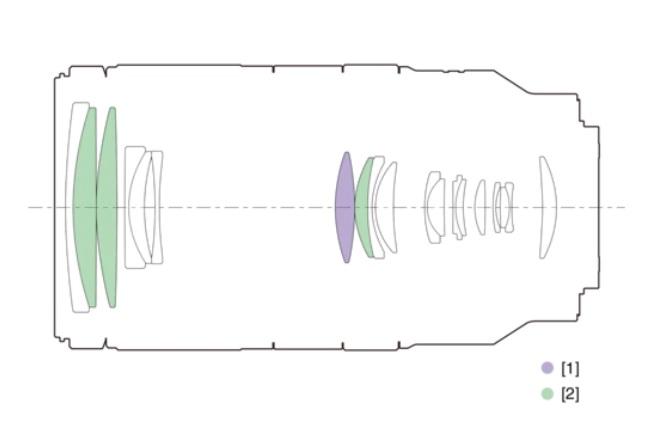 Cấu hình của ống kính