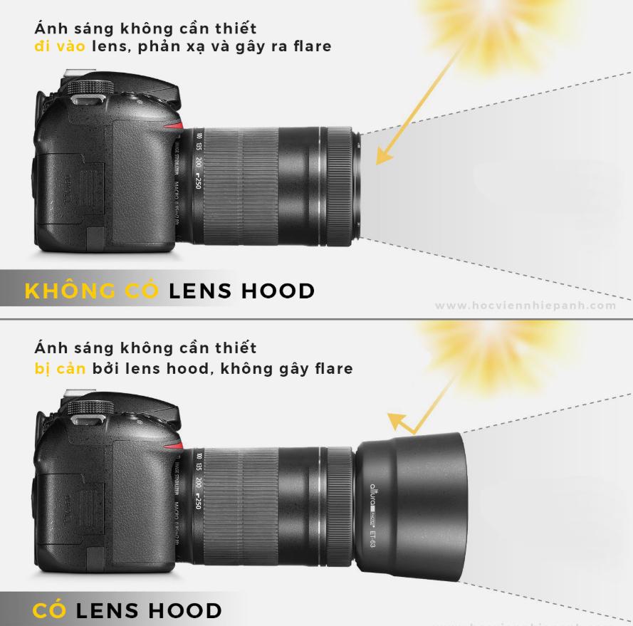 Chỉ cần lắp 1 phụ kiện nhẹ vào trước Lens (ống kính)