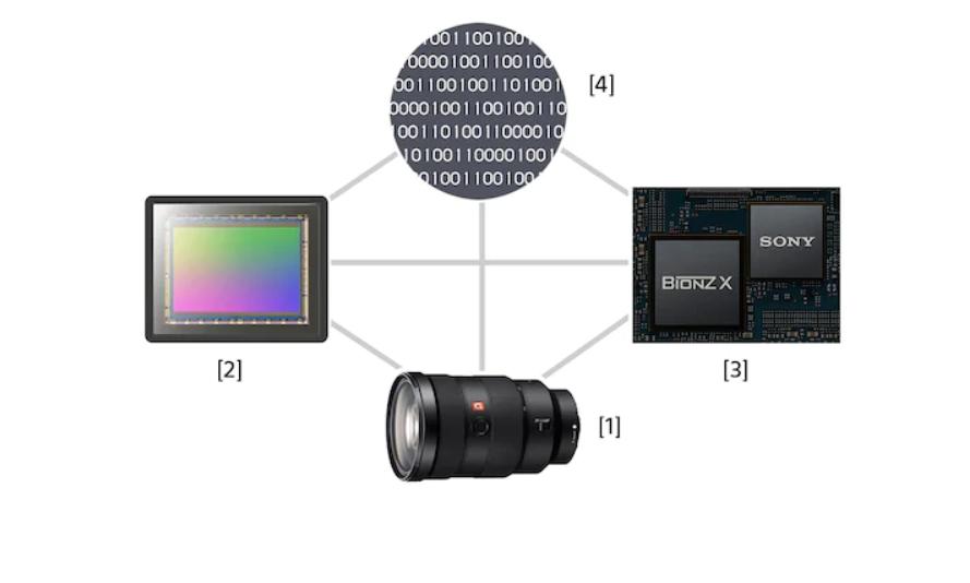 [1] Ống kính [2] Cảm biến hình ảnh [3] Bộ xử lý hình ảnh [4] Thuật toán phần mềm