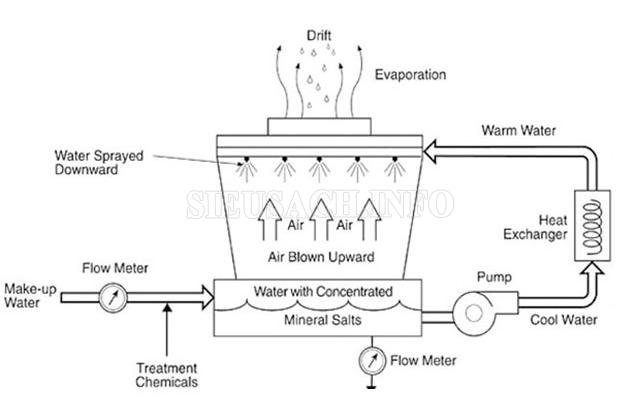 Cách mà tháp giải nhiệt nước họt động