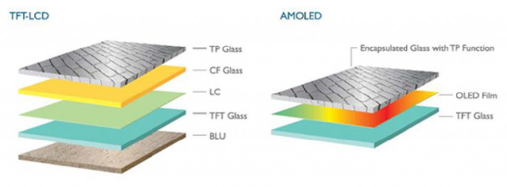màn hình AMOLED nằm ở mỗi điểm ảnh đều được kiểm soát tối đa khả năng hiển thị màu sắc