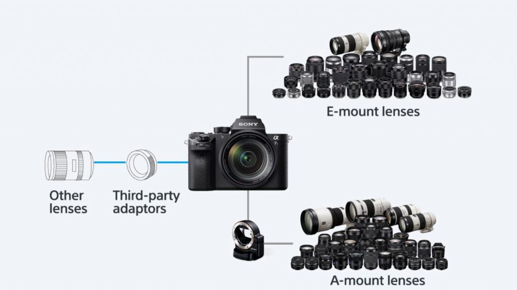 Máy ảnh ống kính rời