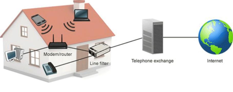 Ứng dụng của ADSL