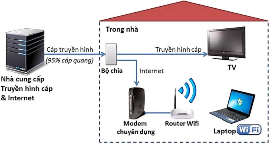 ADSL đã tìm cách khai thác được phần băng thông tương tự