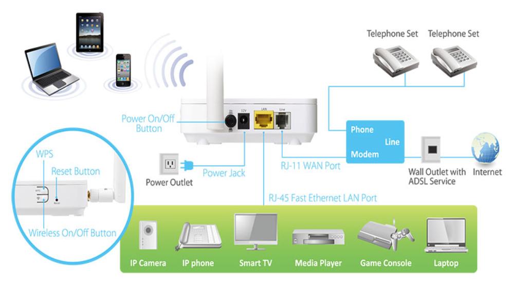 ADSL là công nghệ được cung cấp các kết nối internet