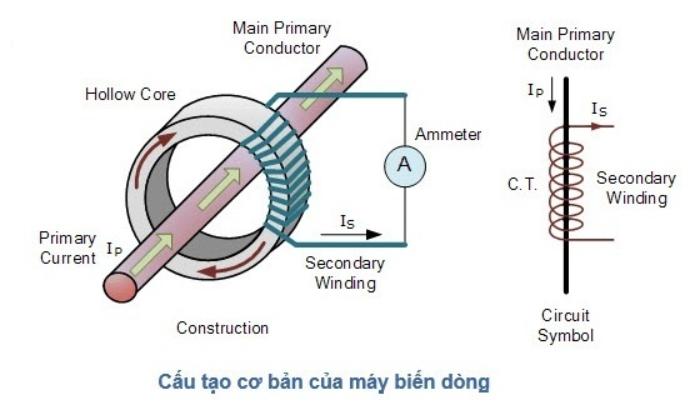 Cấu tạo của máy biến dòng