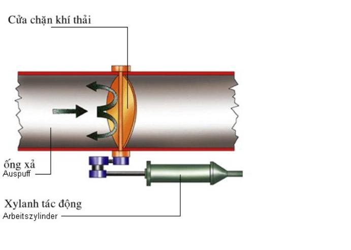 Phanh khí xả là một hệ thống phanh thứ cấp