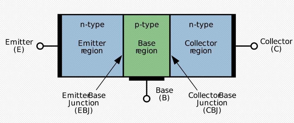 Transistor bao gồm ba lớp bán dẫn