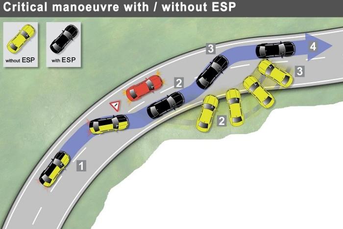 Cách nhận biết xe ô tô có được trang bị hệ thống ESP