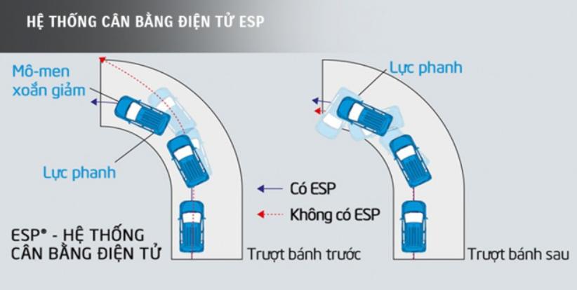 Nguyên lý hoạt động củaHệ thống cân bằng điện tử Esp