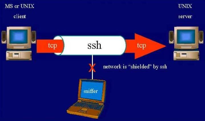 Hướng dẫn sử dụng SSH