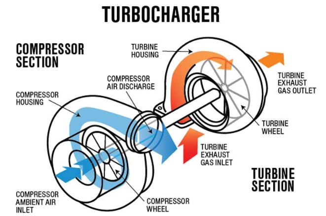 Nguyên lí hoạt động của Turbo tăng áp