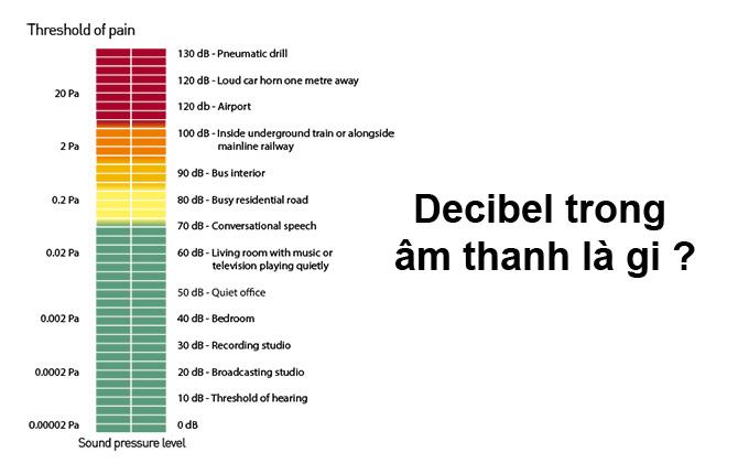 Decibel là gì?