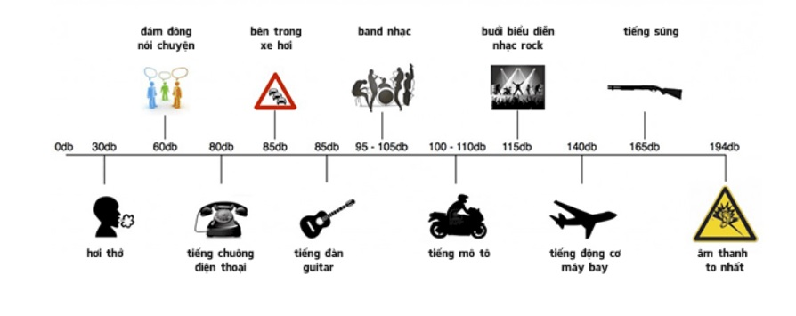 Âm thanh phát sinh xảy ra thường do sự dao động cơ khí của vật chất
