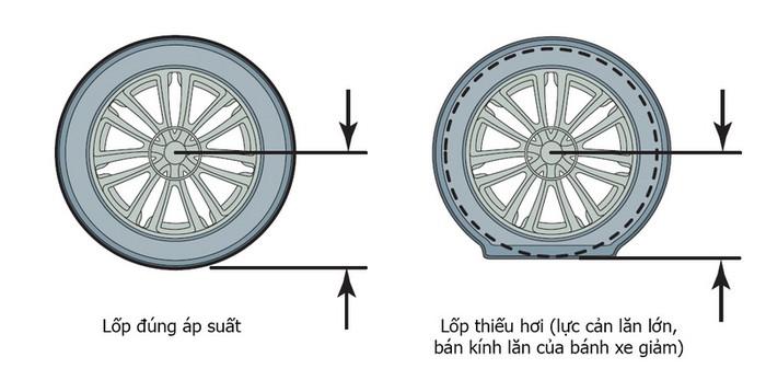 Lợi ích của việc bơm lốp đúng áp suất