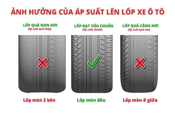 Nhận biết tình trạng áp suất của lốp xe
