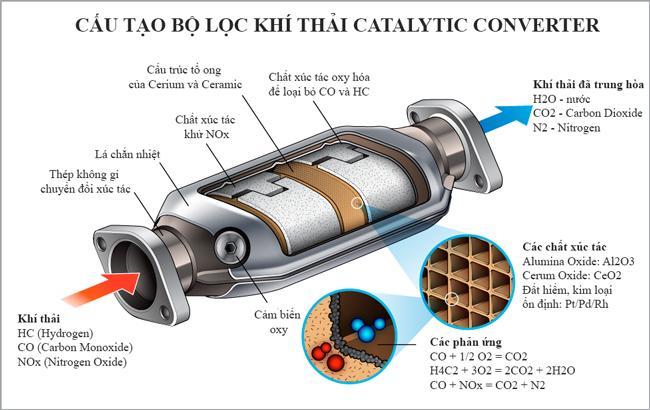 Cấu tạo của bộ lọc khí thải gồm 3 lớp