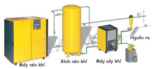 Bình nén khí được sử dụng như thế nào trong hệ thống khí nén?