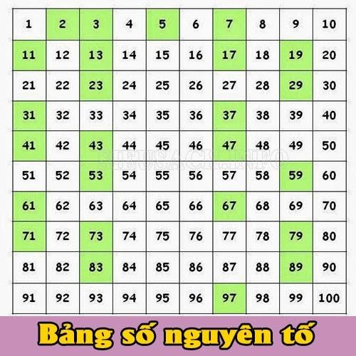 Bảng các số nguyên tố trong toán học