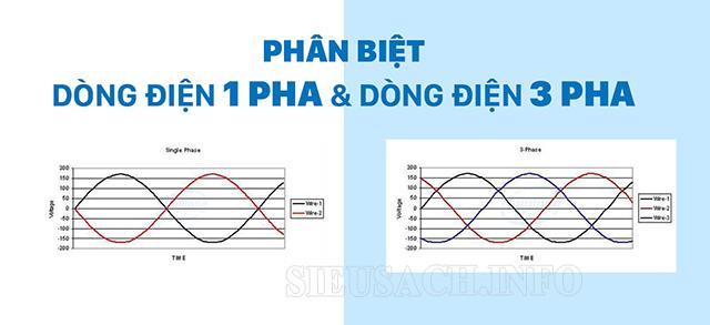 Phân biệt dòng điện 1 pha và 3 pha