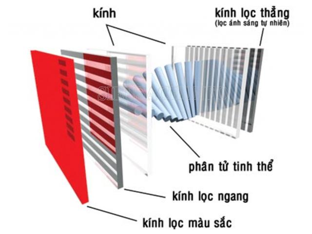 ánh sáng qua công nghệ LCD