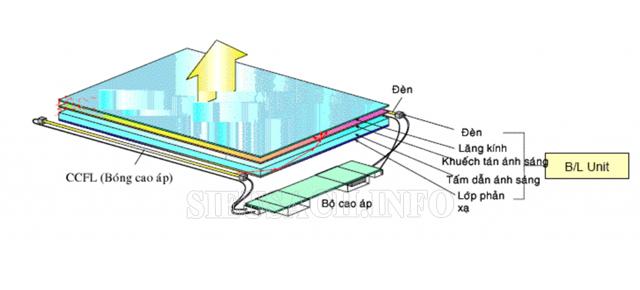 cơ chế hoạt động của màn hình Lcd