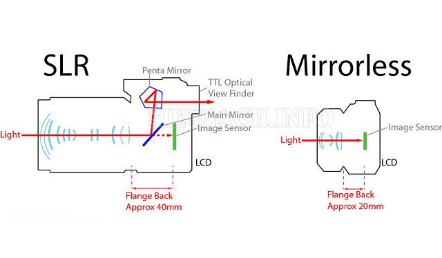 máy ảnh không gương lật là gì cơ chế hoạt động