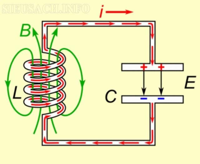Mạch điện RLC được xét trong hiện tượng cộng hưởng điện