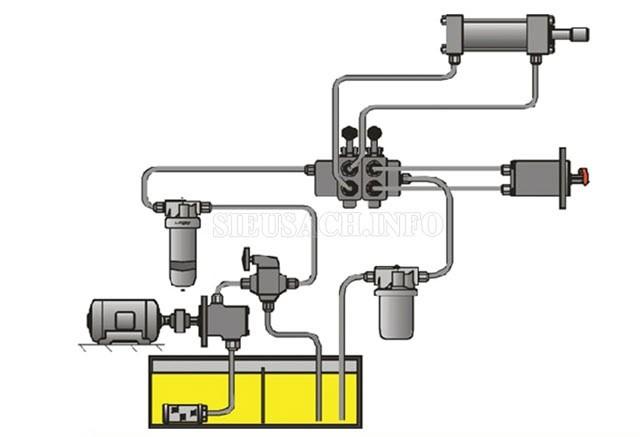 Ưu điểm của hệ thống thủy lực