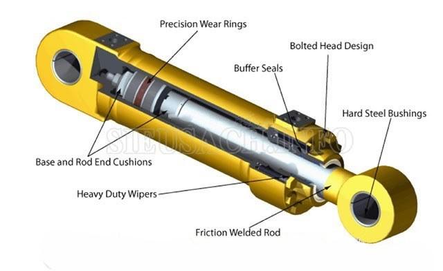Mô hình cấu tạo về xi lanh thủy lực
