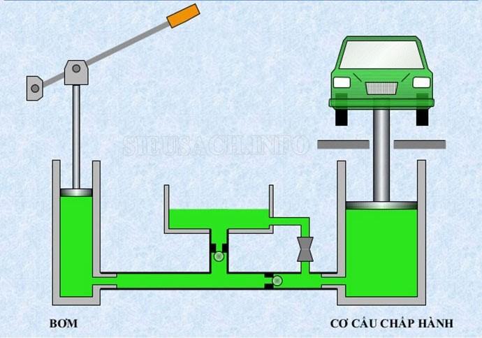 Nguyên lý hoạt động của hệ thống thủy lực
