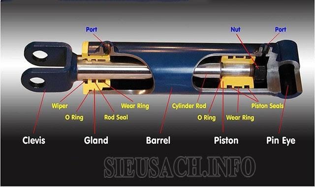 Tìm hiểu về cấu tạo của xi lanh thủy lực