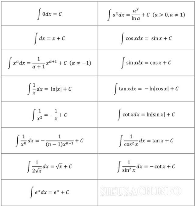 Đây là bảng công thức nguyên hàm cơ bản nhất