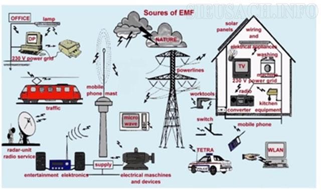 Điện từ trường và ứng dụng