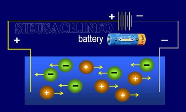 Sơ đồ dòng điện trong chất điện phân