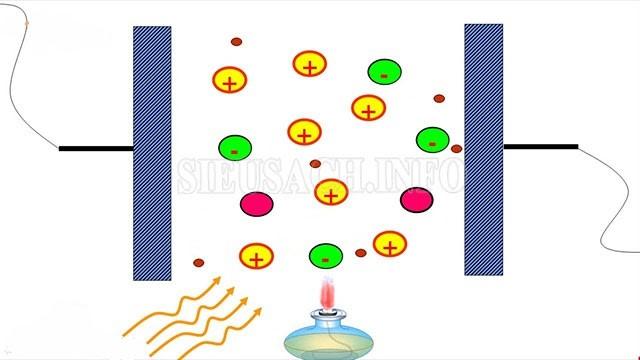 Sự ion hóa chất khí