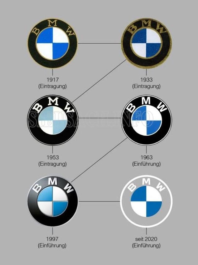 Logo xe BMW theo thời gian
