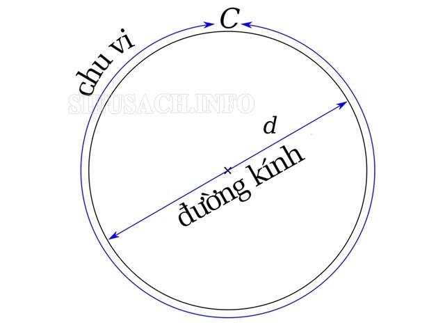 Minh họa về chu vi hình tròn
