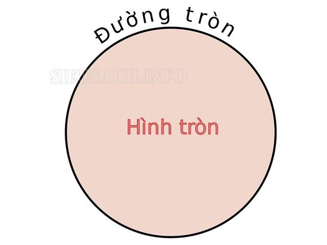 Minh họa về diện tích hình tròn